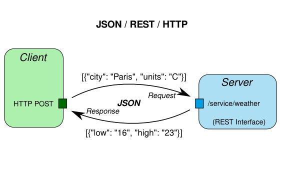 Building your first REST API with Python